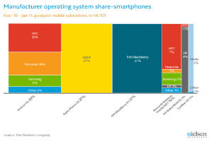 Android Pulls Ahead in Smartphone Race: Report