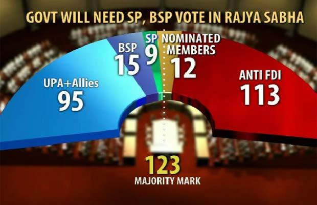FDI_vote_Rajya_Sabha_gfx_620.jpg