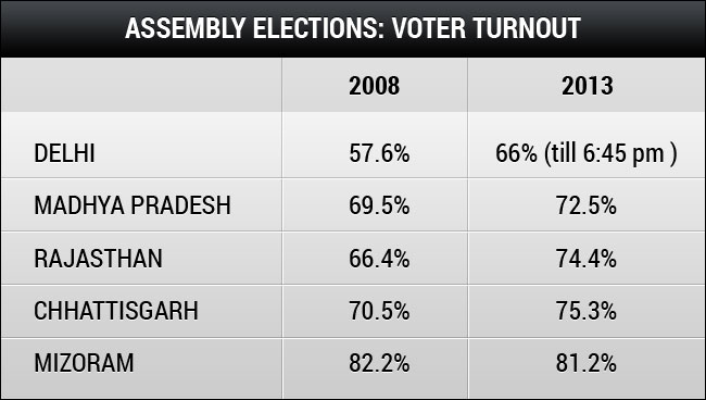 Delhi election 2013: record voter turnout, Arvind Kejriwals big test