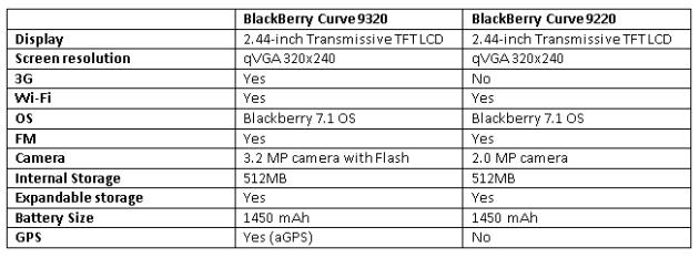 blackberrycurve9220vscurve9320.jpg