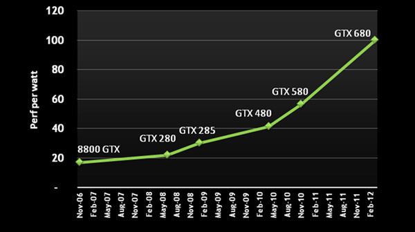 NVIDIA launches GeForce GTX 680, dubs it the world's fastest