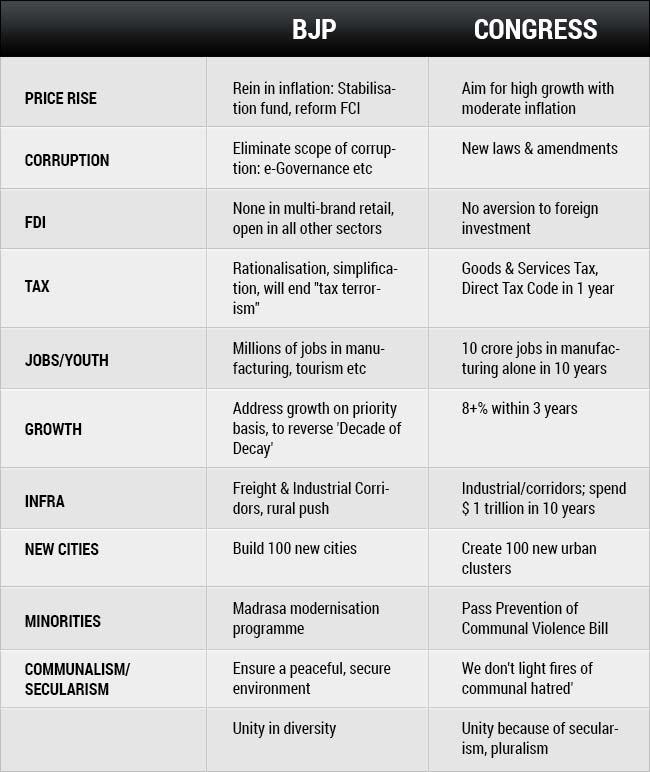 10 differences between congress bjp manifestos - Difference between office professional and professional plus ...