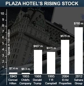 plaza_bar_graph.jpg