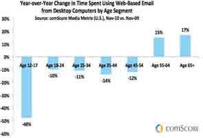 E-mail's big demographic divide