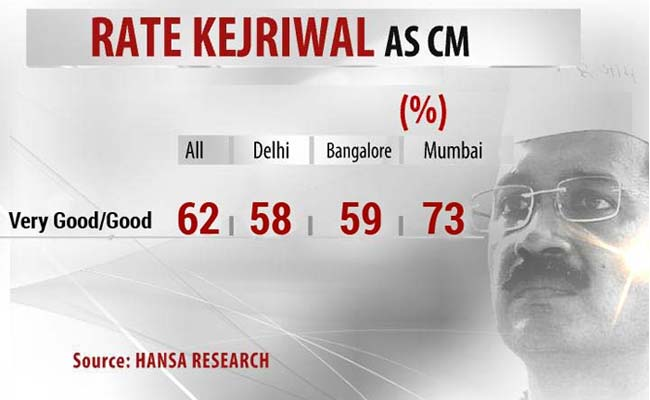 Kejriwal_opinion_poll_650_1new.jpg