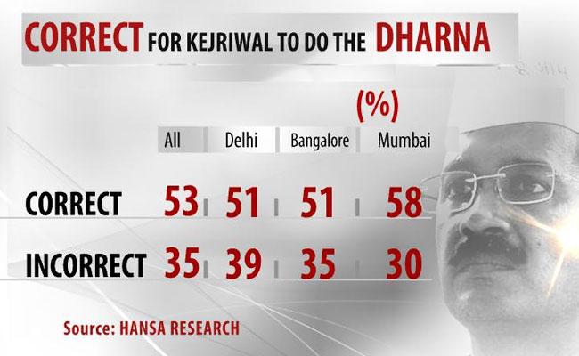 Kejriwal_opinion_poll_650_2.jpg