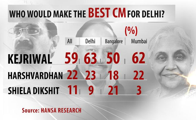 Kejriwal_opinion_poll_650_3.jpg