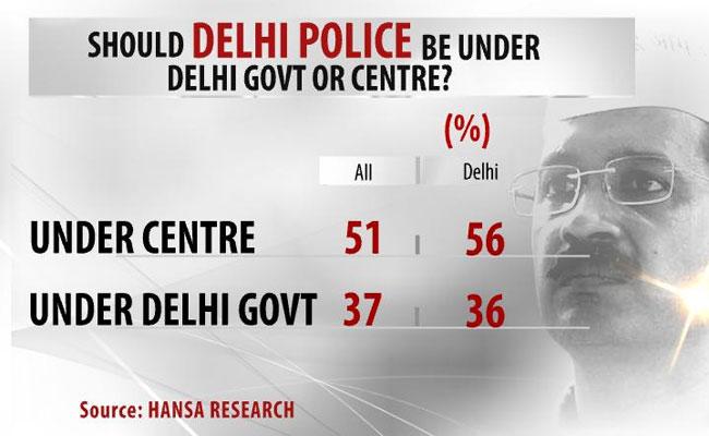 Kejriwal_opinion_poll_650_4.jpg