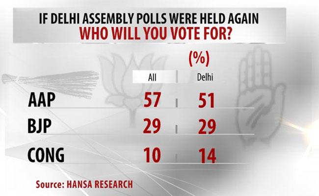 Kejriwal_opinion_poll_650_5.jpg