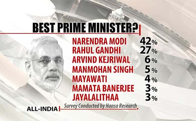 NDTV_Opinion_Poll_2014_Best_PM_GFX_650.jpg