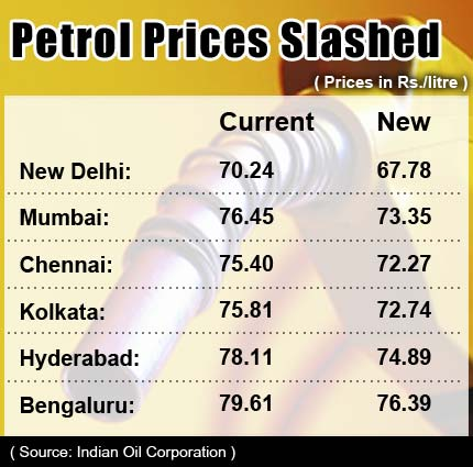 Petrol_Prices_to_be_cut_gfx_June28_new.jpg