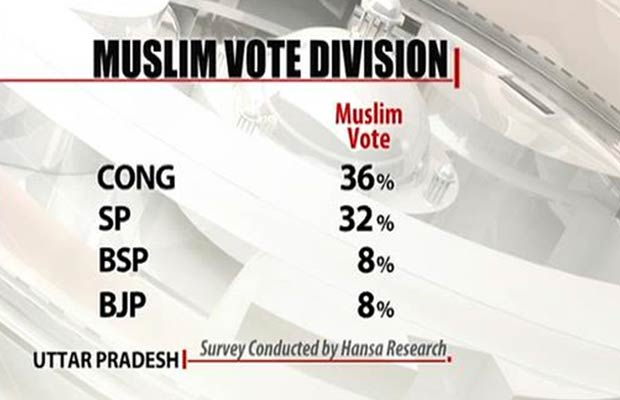 UP_Muslim_vote_NDTV_opinion_poll_forecast_620_gfx.jpg