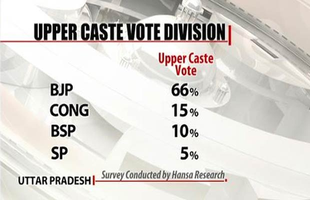 UP_upper_caste_vote_division_620gfx.jpg