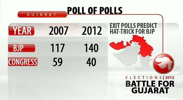 Gujarat_exit_poll__1_620.jpg